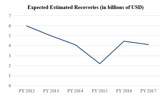 Expected Estimated Recoveries (in billions of USD)