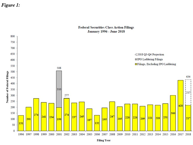 Federal Securities Actions Filings