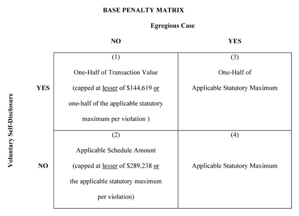 Basic Penalty Matrix