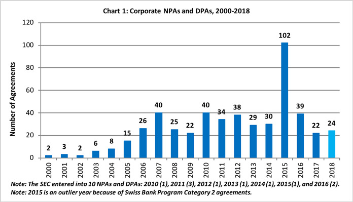 Chart 1: Corporate NPAs and DPAs