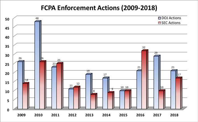Chart - FCPA Enforcement Actions (2009-2018)