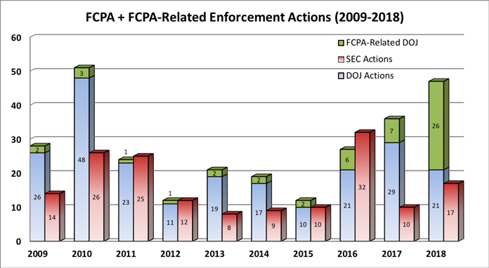 FCPA + FCPA-Related Enforcement Actions Chart