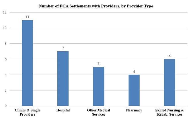Figure 1: Number of FCA Settlements with Providers by Provider Type