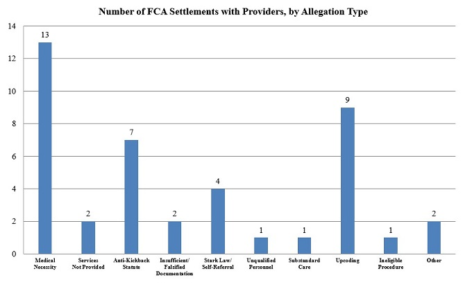 Figure 2: Number of FCA Settlements with Providers by Allegation Type