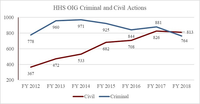 Figure 3: HHS OIG Criminal and Civil Actions
