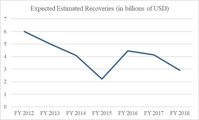 Figure 4: Expected Estimated Recoveries (in billions of USD)