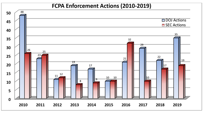 Gibson Dunn 2019 Year End Fcpa Update