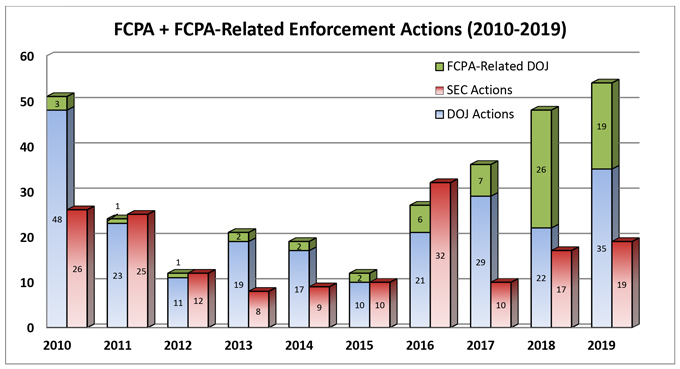Chart-FCPA and FCPA-Related Enforcement Actions (2019-2010)