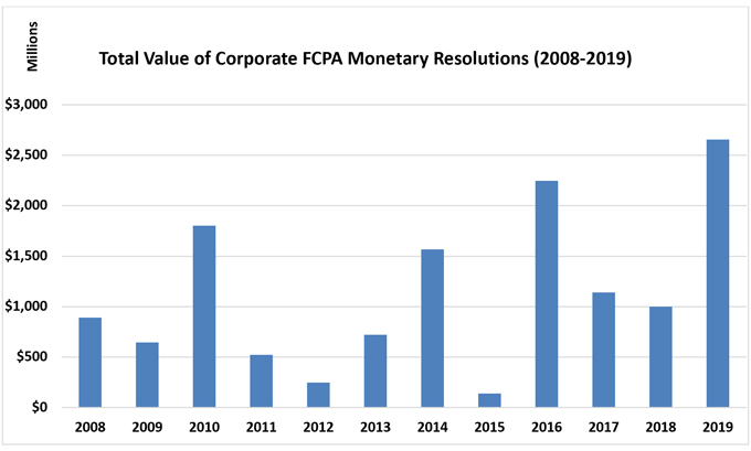 Chart - Total Value of Corporate FCPA Monetary Resolutions (2008-2019)