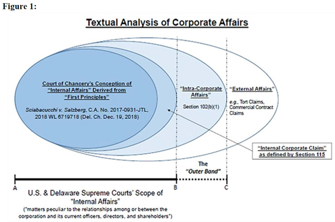 Figure 1: Textual Analysis of Corporate Affairs