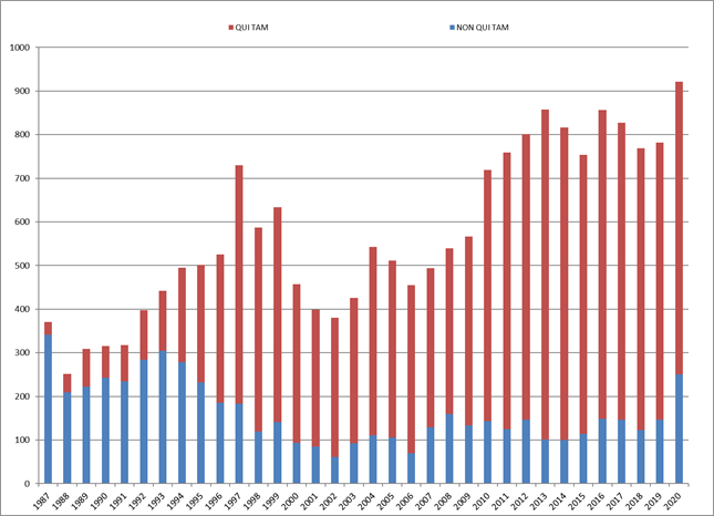 2020 Year-End False Claims Act Update - Chart 1