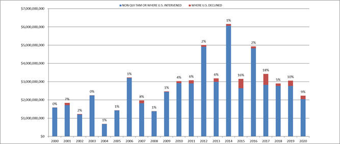 2020 Year-End False Claims Act Update - Chart 2