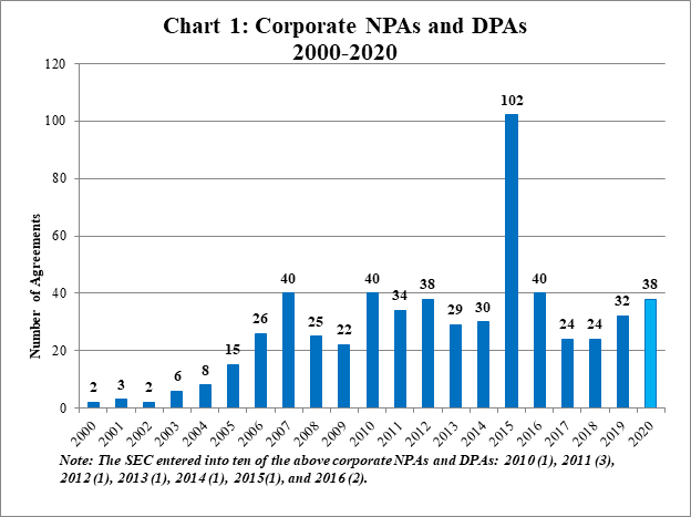 2020 Year-End Update on Corporate Non-Prosecution Agreements and Deferred Prosecution Agreements - Chart 1