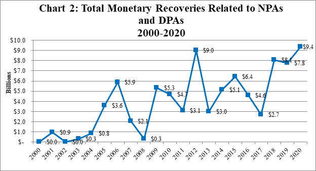 2020 Year-End Update on Corporate Non-Prosecution Agreements and Deferred Prosecution Agreements - Chart 2