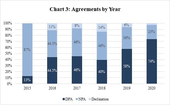 2020 Year-End Update on Corporate Non-Prosecution Agreements and Deferred Prosecution Agreements - Chart 3