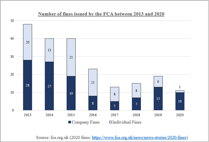 Chart-Number of fines issued by the FCA between 2013 and 2020