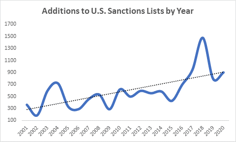 2020 Year-End Sanctions and Export Controls Update - Chart 1