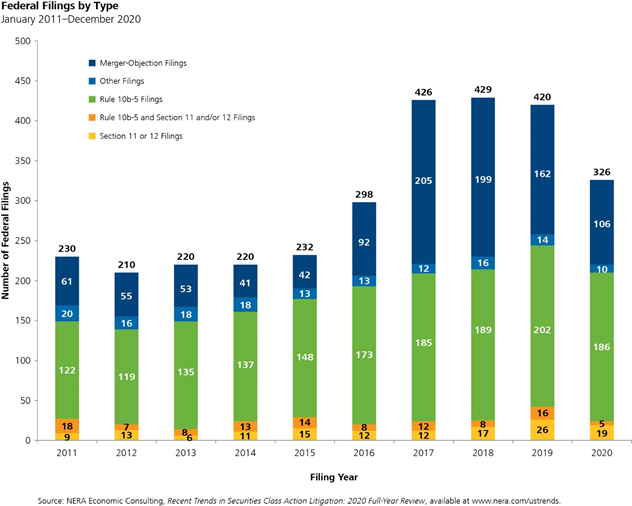 2020 Year-End Securities Litigation Update - Chart 3