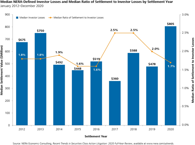 2020 Year-End Securities Litigation Update - Chart 6